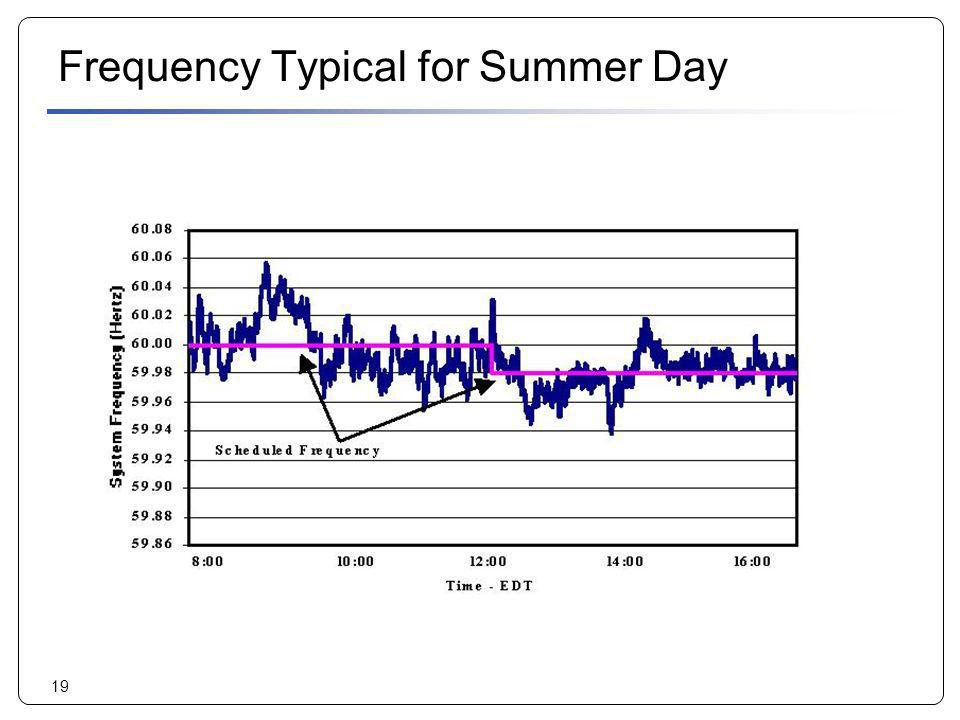 Frequency Typical for Summer Day