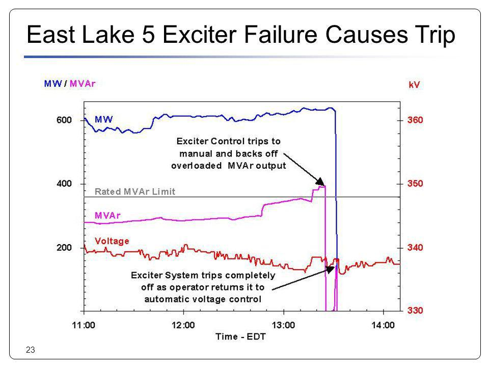 East Lake 5 Exciter Failure Causes Trip