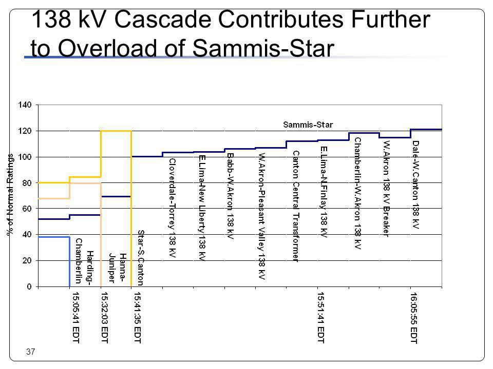 138 kV Cascade Contributes Further to Overload of Sammis-Star