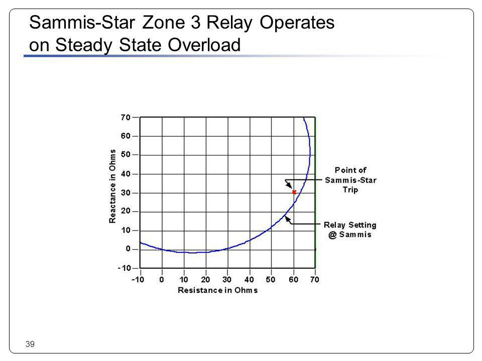 Sammis-Star Zone 3 Relay Operates on Steady State Overload