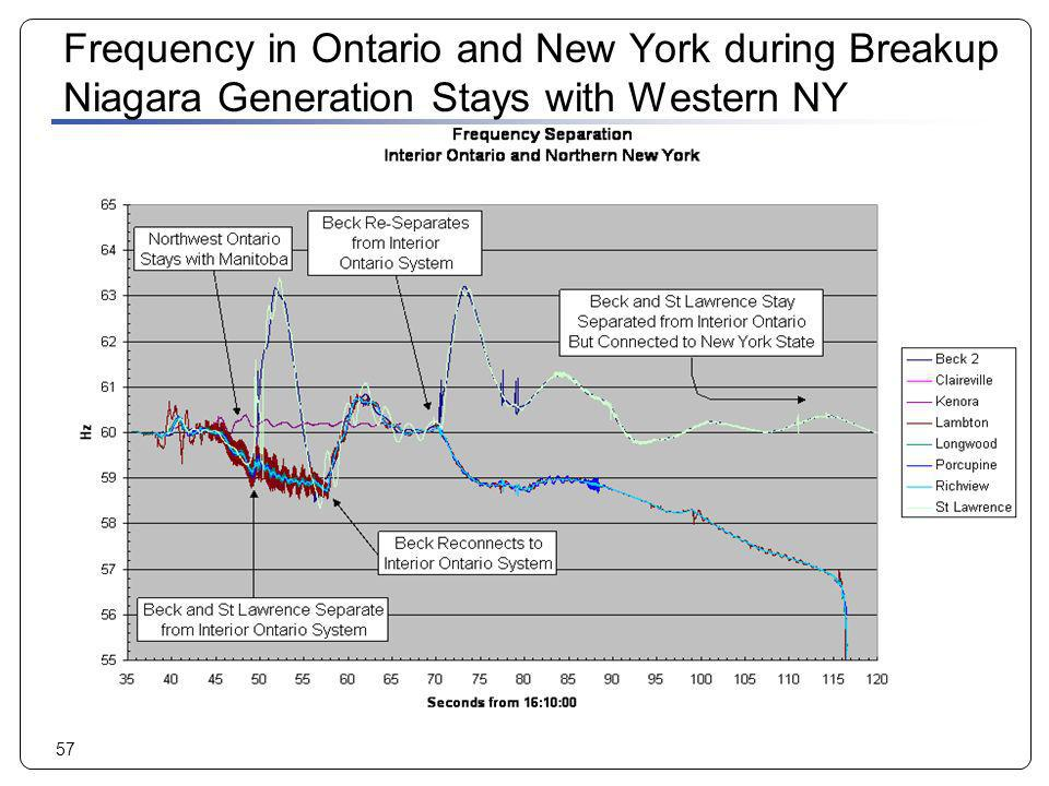 Frequency in Ontario and New York during Breakup Niagara Generation Stays with Western NY