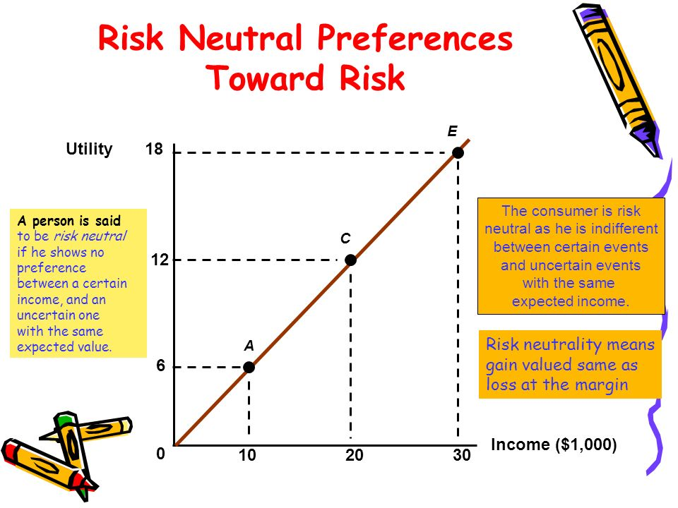 Risk Neutral Preferences Toward Risk