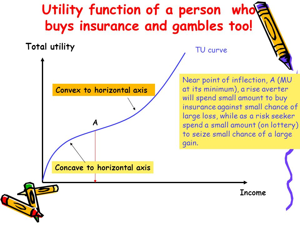 Utility function of a person who buys insurance and gambles too!