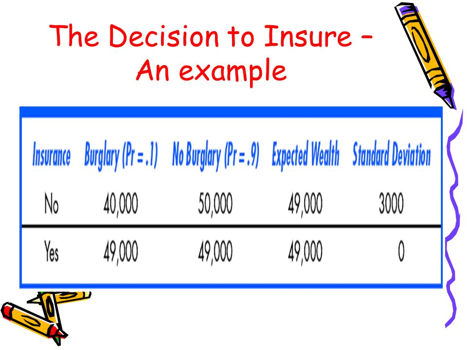 The Decision to Insure – An example