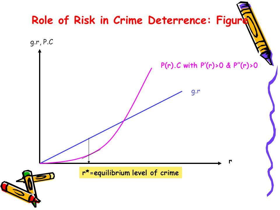 Role of Risk in Crime Deterrence: Figure