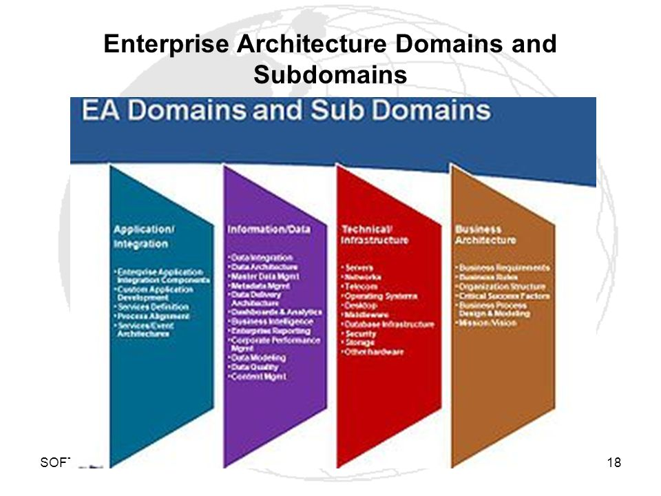 Enterprise architecture framework ppt video online download Domaine architecture