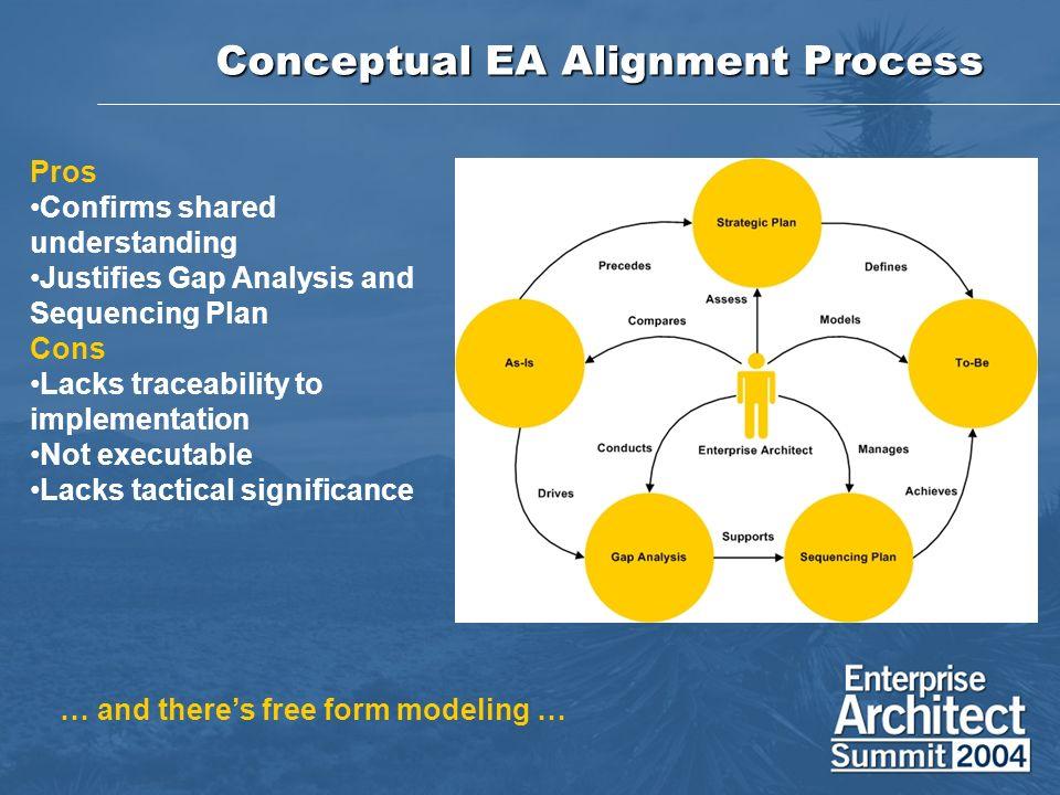 Conceptual EA Alignment Process