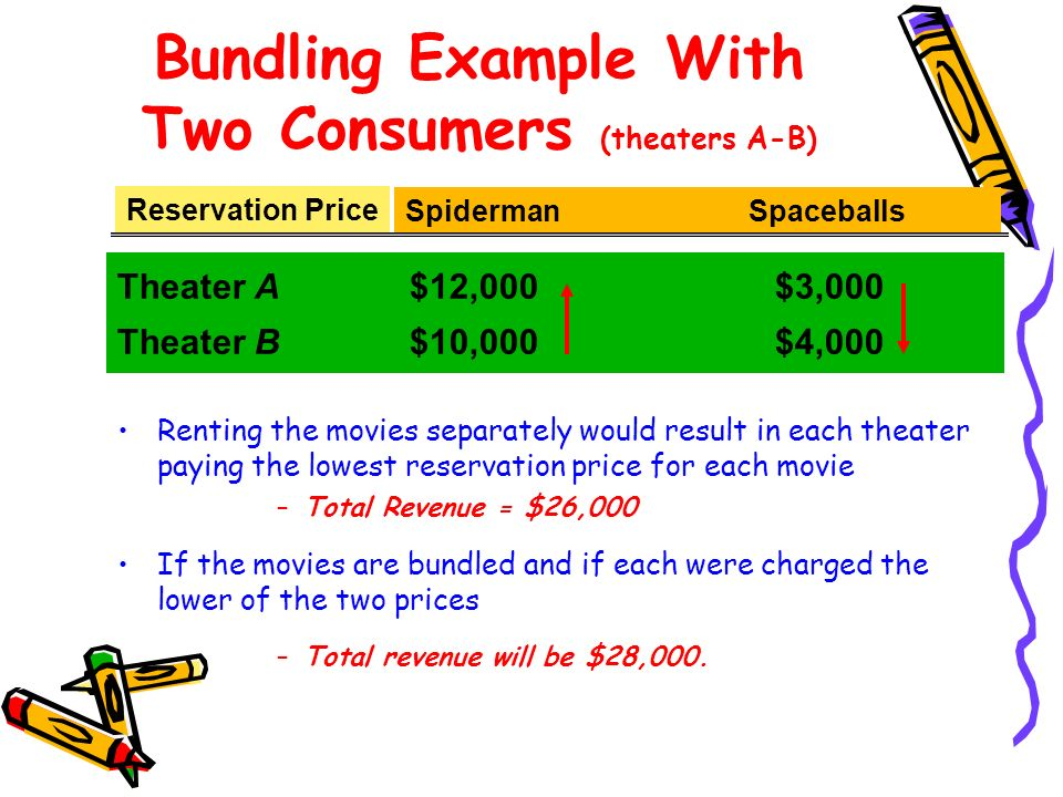 Bundling Example With Two Consumers (theaters A-B)