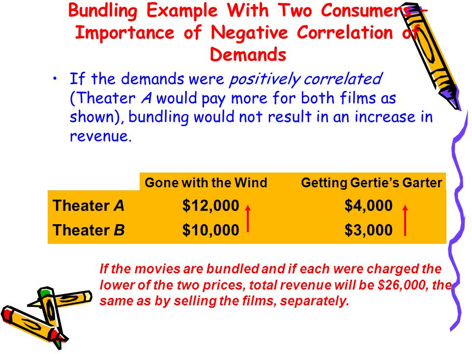 Bundling Example With Two Consumers – Importance of Negative Correlation of Demands