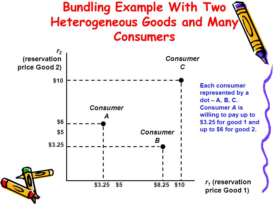 Bundling Example With Two Heterogeneous Goods and Many Consumers