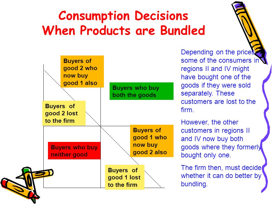 Consumption Decisions When Products are Bundled