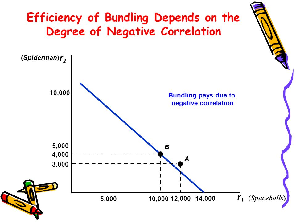 Efficiency of Bundling Depends on the Degree of Negative Correlation