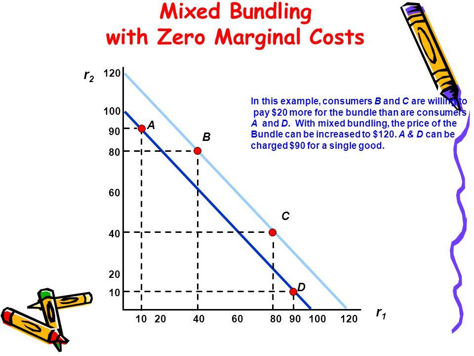 Mixed Bundling with Zero Marginal Costs