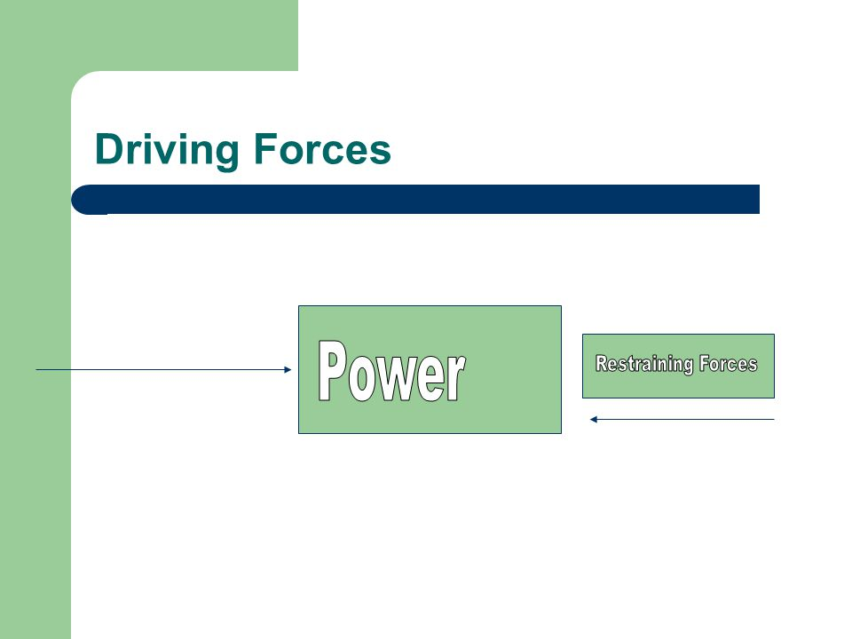 Driving Forces Power Restraining Forces