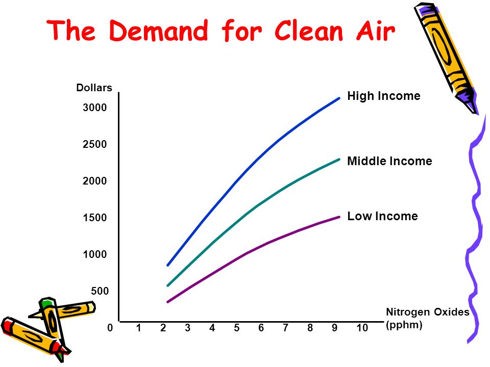The Demand for Clean Air