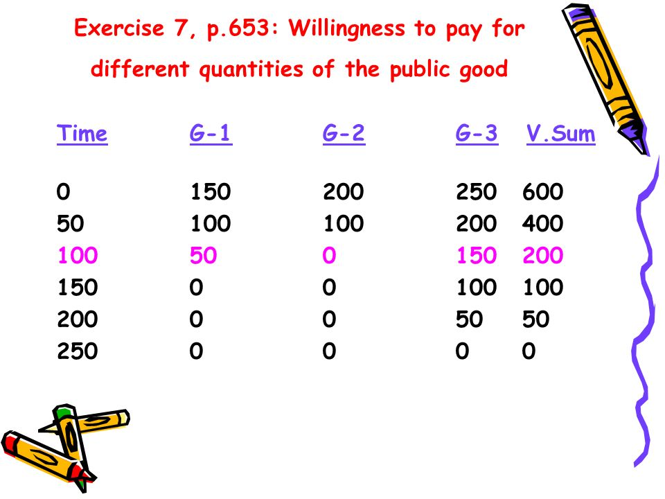Exercise 7, p.653: Willingness to pay for different quantities of the public good