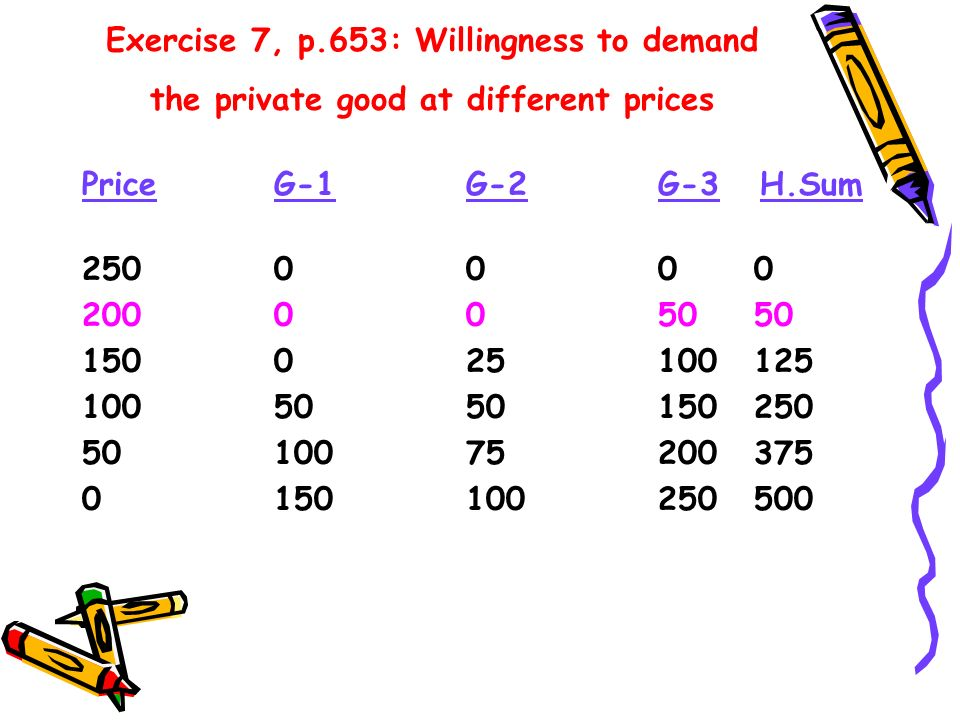 Exercise 7, p.653: Willingness to demand the private good at different prices