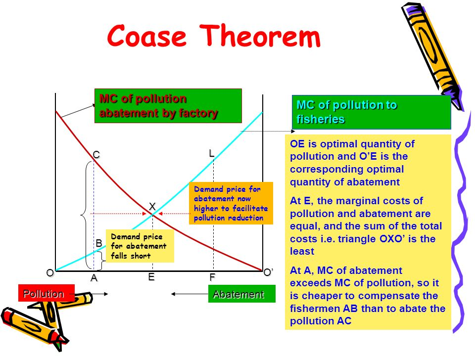 Coase Theorem MC of pollution abatement by factory
