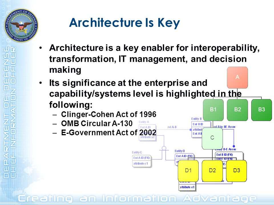 Architecture Is Key Architecture is a key enabler for interoperability, transformation, IT management, and decision making.