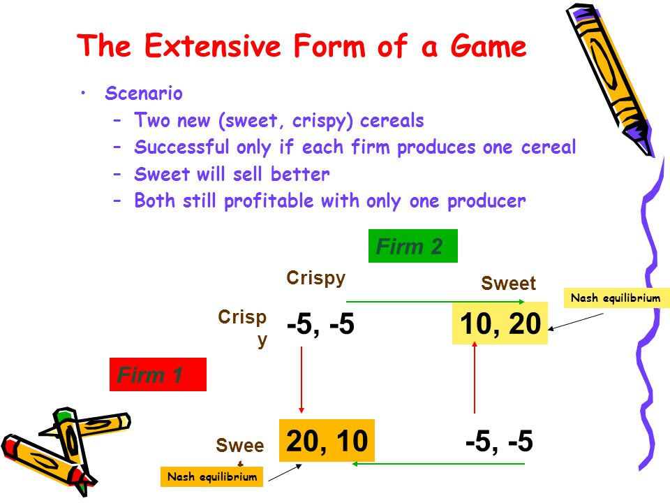 The Extensive Form of a Game