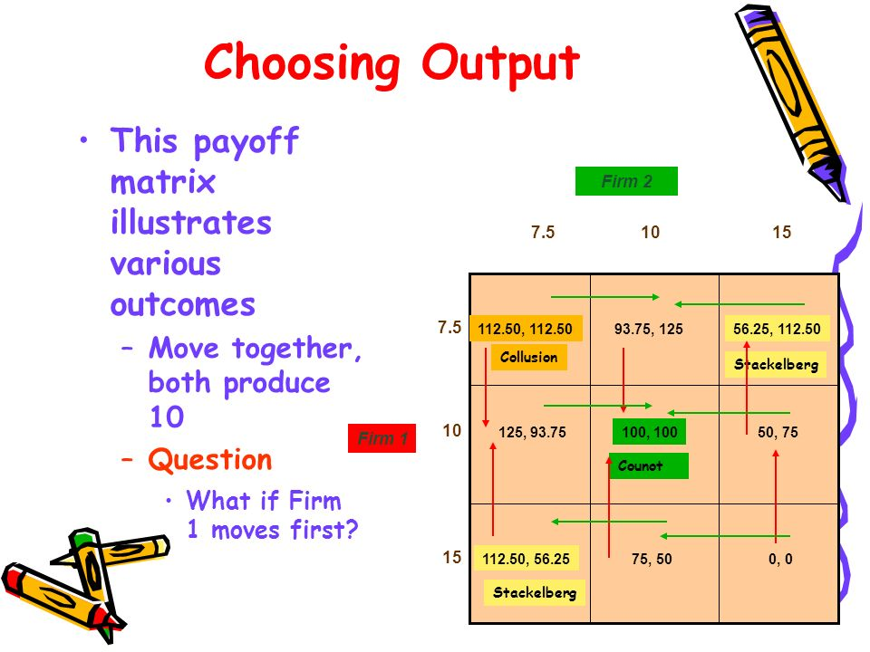 Choosing Output This payoff matrix illustrates various outcomes