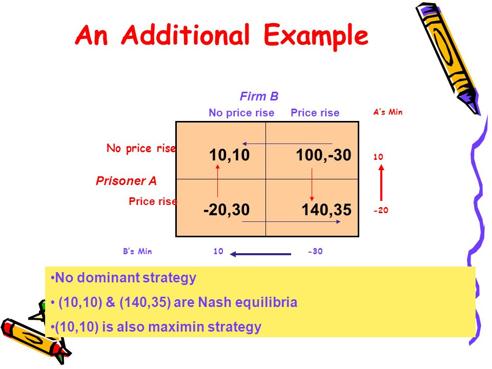 An Additional Example 10,10 100, ,35 -20,30 No dominant strategy