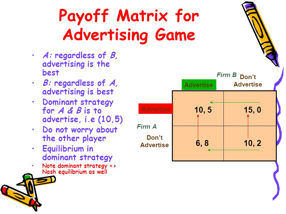 Payoff Matrix for Advertising Game