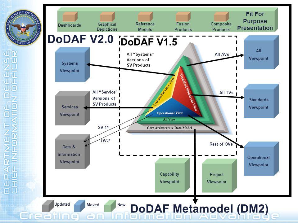 DoDAF V2.0 DoDAF Metamodel (DM2)