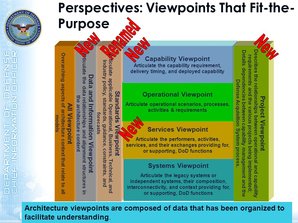 Perspectives: Viewpoints That Fit-the-Purpose