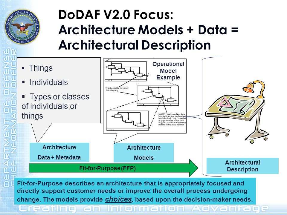 Operational Model Example Architectural Description