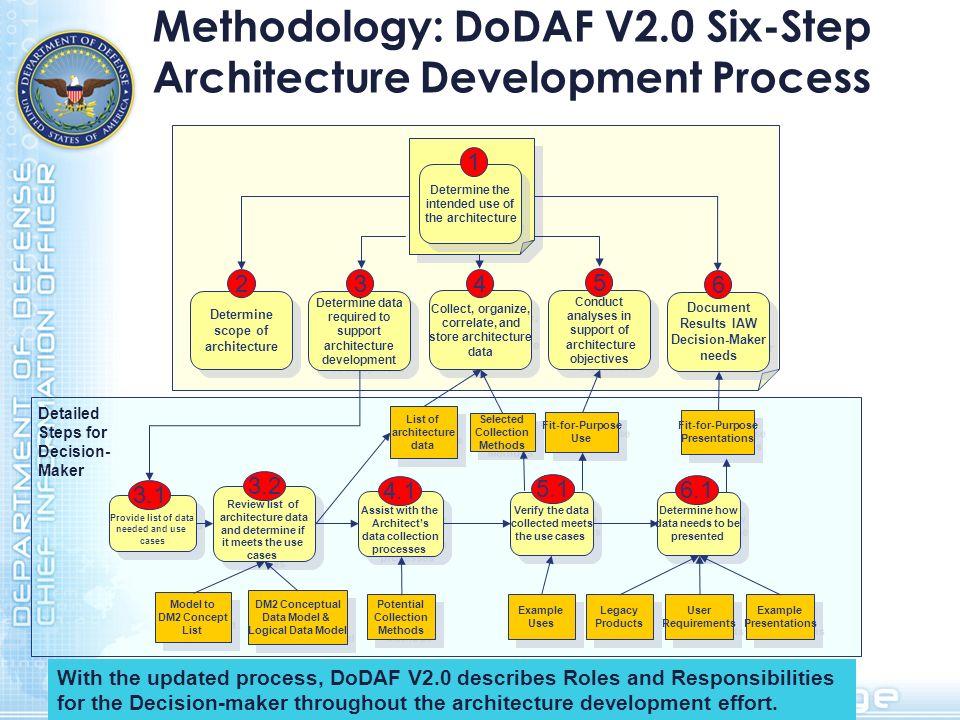Methodology: DoDAF V2.0 Six-Step Architecture Development Process