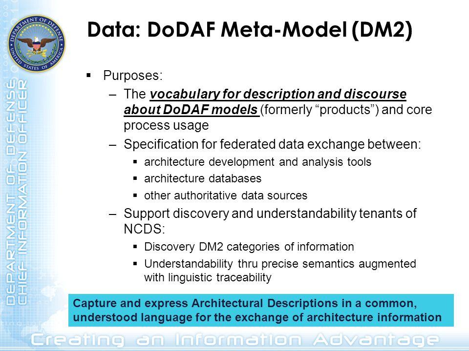 Data: DoDAF Meta-Model (DM2)