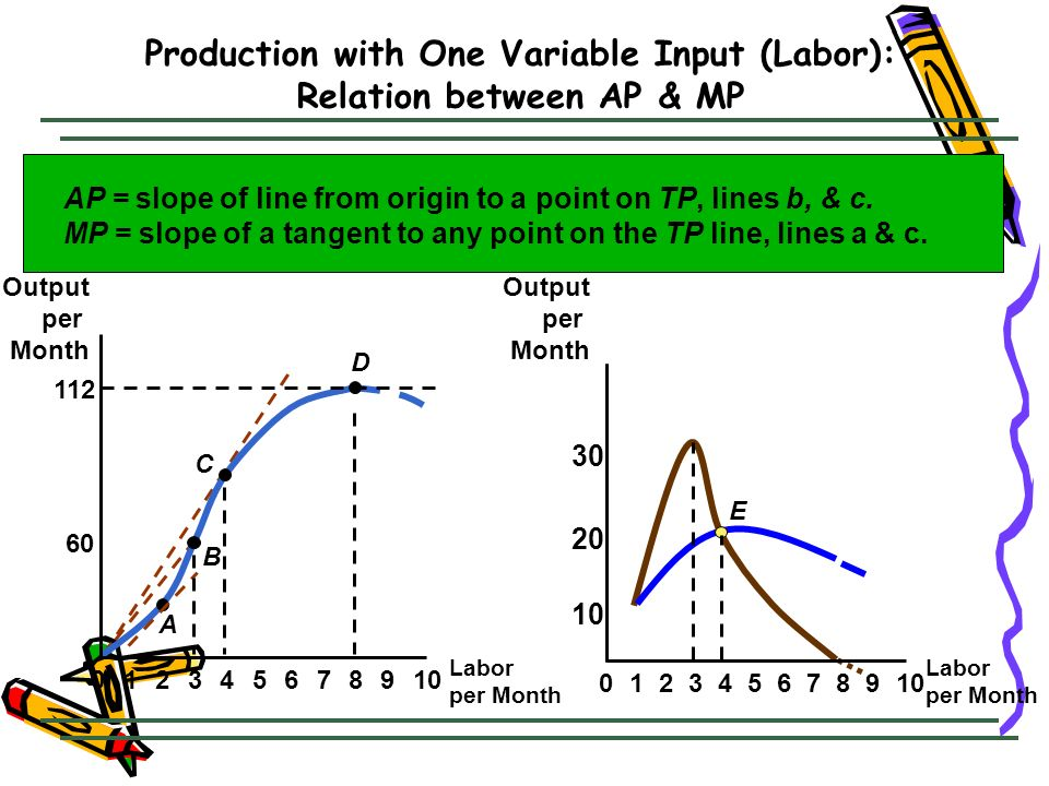 Production with One Variable Input (Labor): Relation between AP & MP
