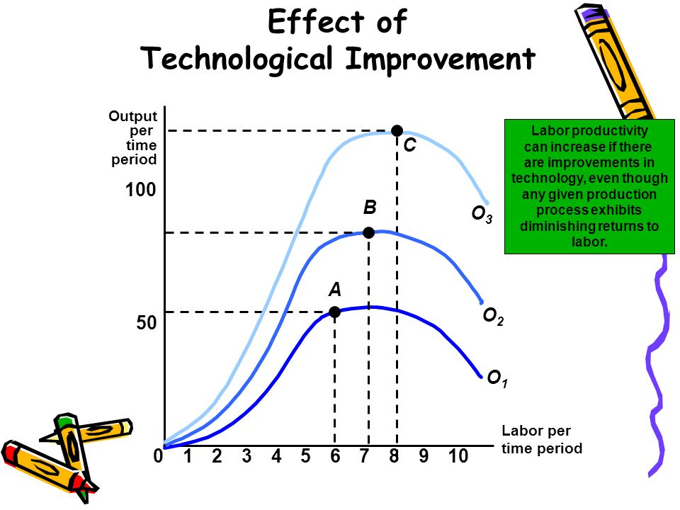 Effect of Technological Improvement