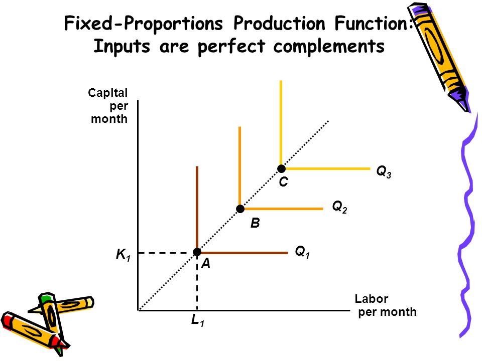 Fixed-Proportions Production Function: Inputs are perfect complements