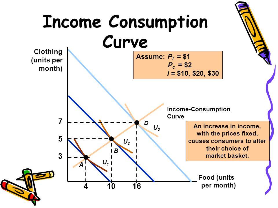 Income Consumption Curve