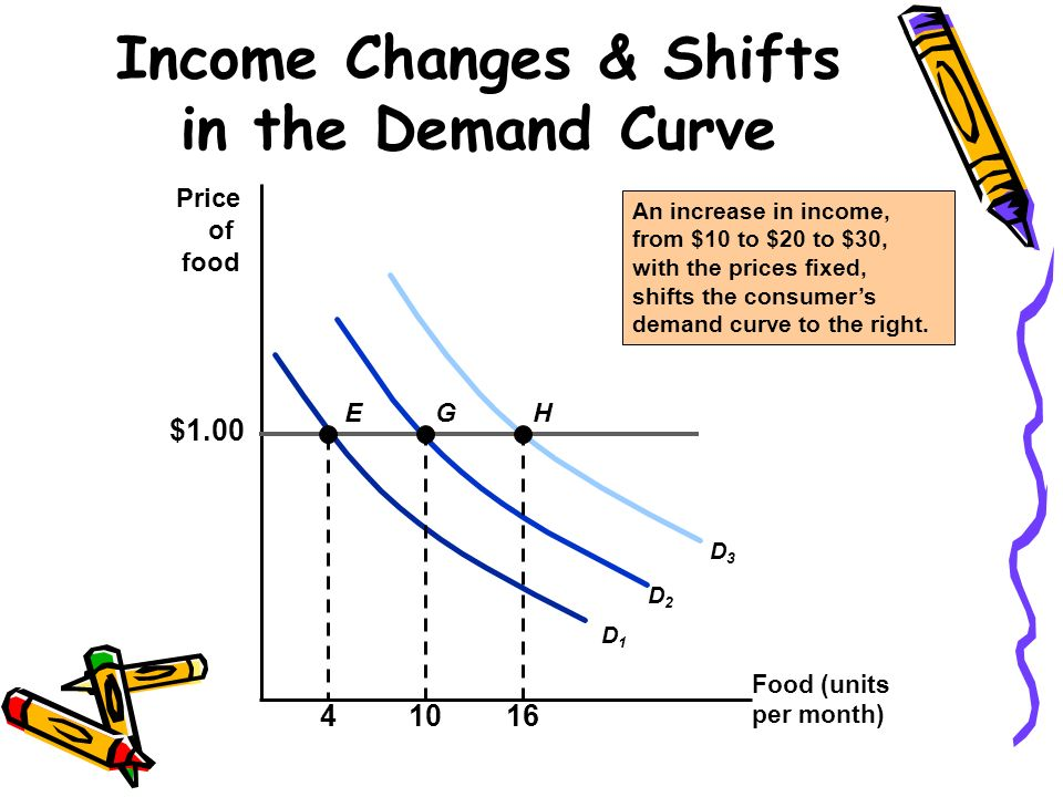 Income Changes & Shifts in the Demand Curve