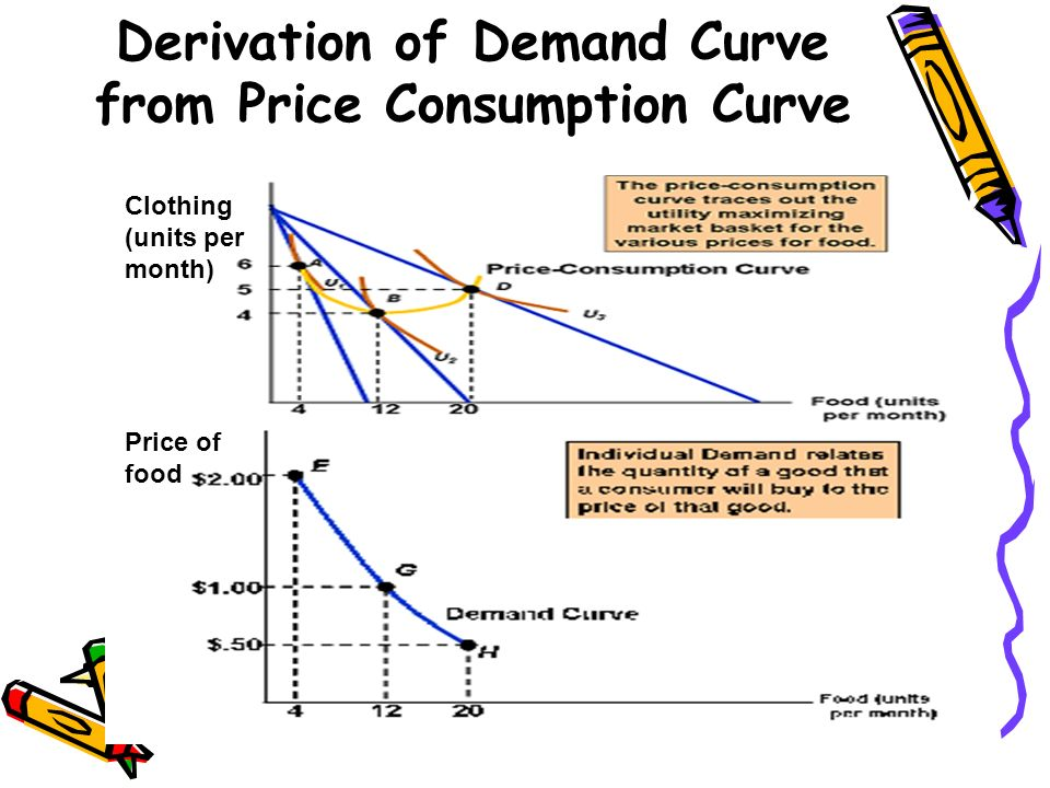 Derivation of Demand Curve from Price Consumption Curve