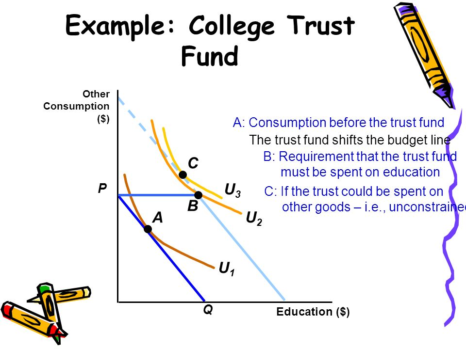 Example: College Trust Fund