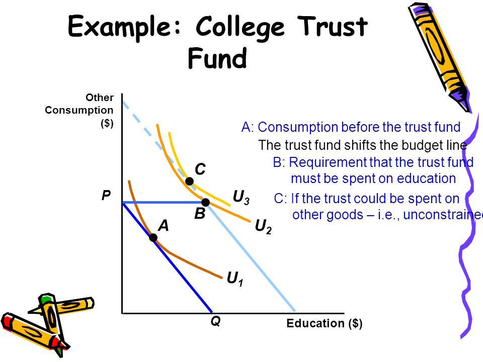 Example: College Trust Fund