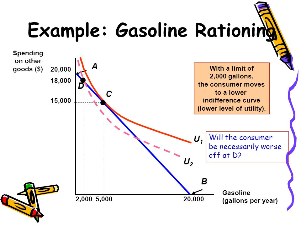 Example: Gasoline Rationing
