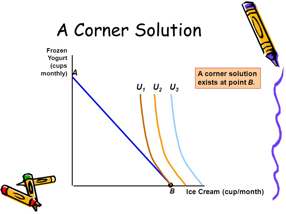 A Corner Solution A U2 U3 U1 A corner solution exists at point B. B