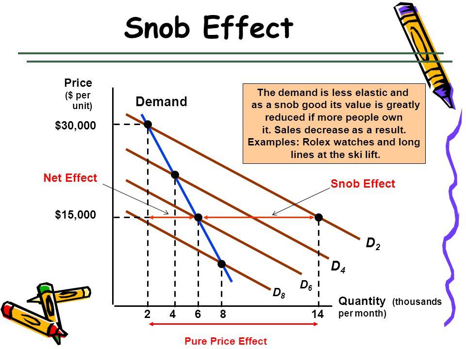 Snob Effect Demand D2 D4 Price $30,000 Net Effect Snob Effect $15,000