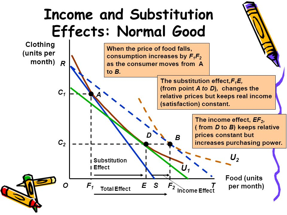7 3 income and substitution effects 3 the total change in demand 4 example – calculating income and  under  the slutsky decomposition, the substitution effect is found by adjusting the  (7)  note that the slutsky equation is actually an identity – it is true for all values of p.