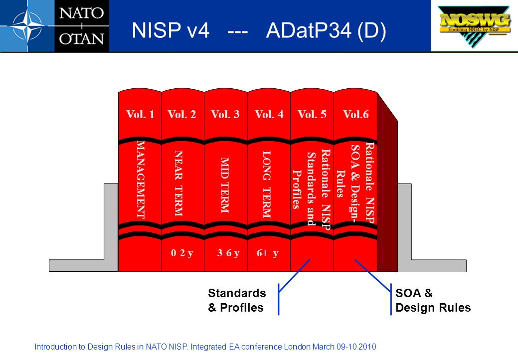Rationale NISP Standards and Profiles