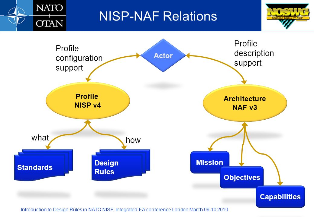NISP-NAF Relations Profile description support