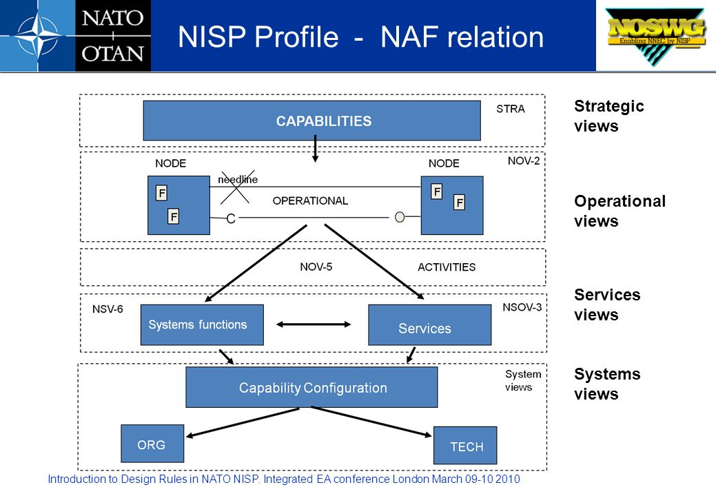 NISP Profile - NAF relation