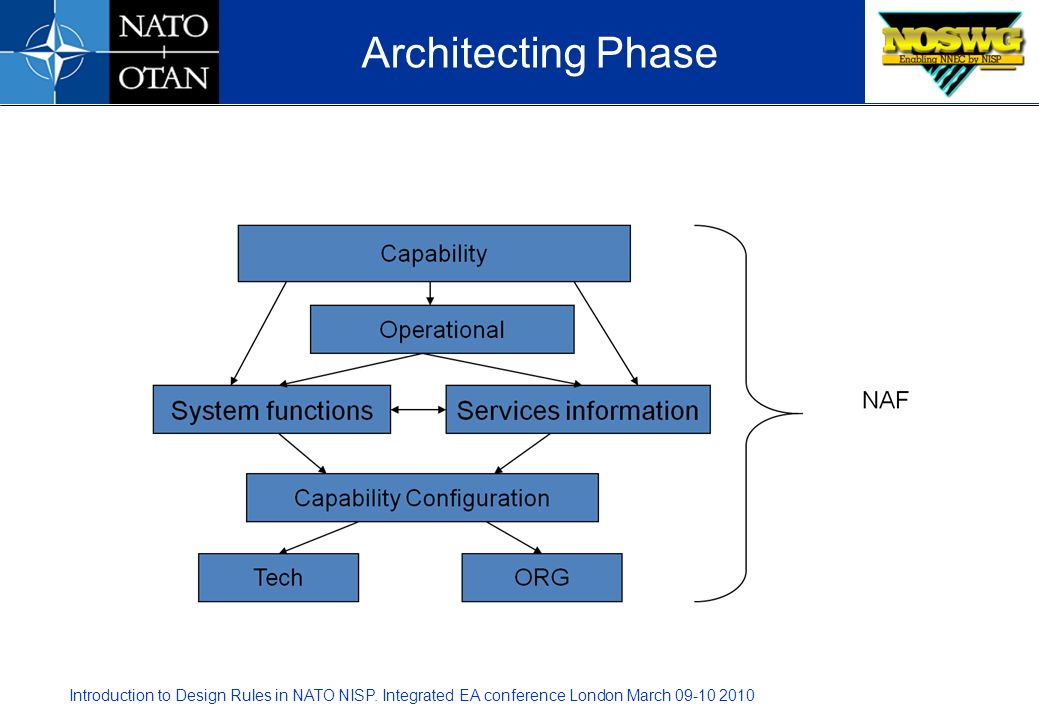 Architecting Phase