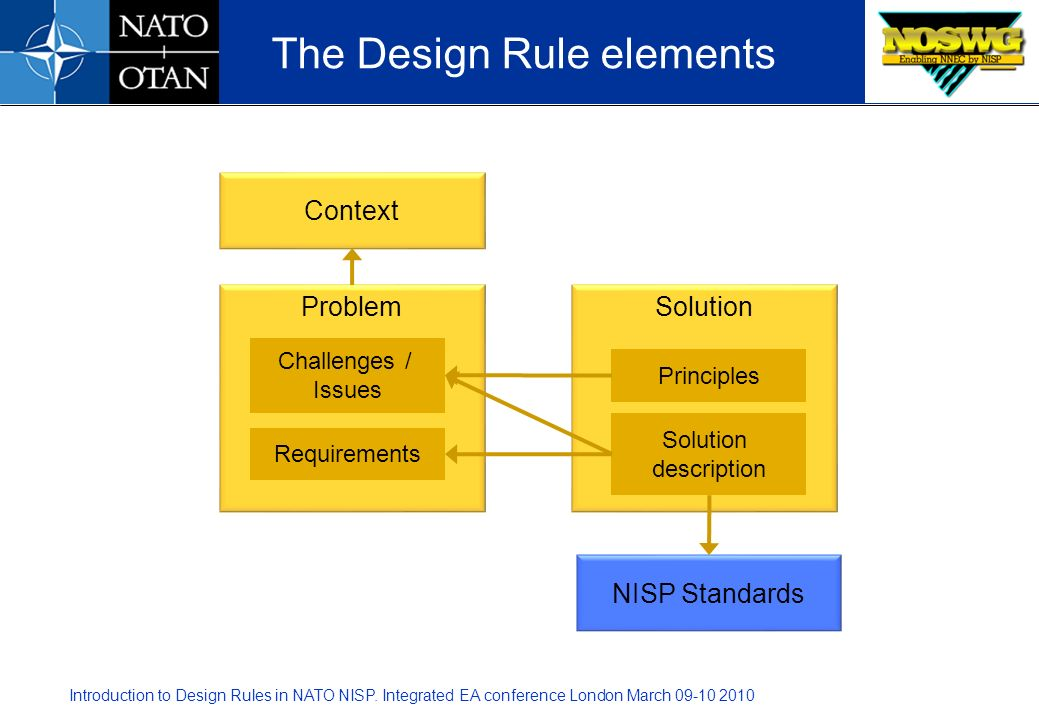 The Design Rule elements