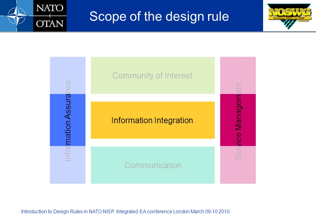 Scope of the design rule